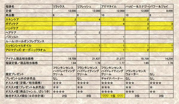 ニールズヤード福袋まとめ2015 NEW YEAR BOX.jpg